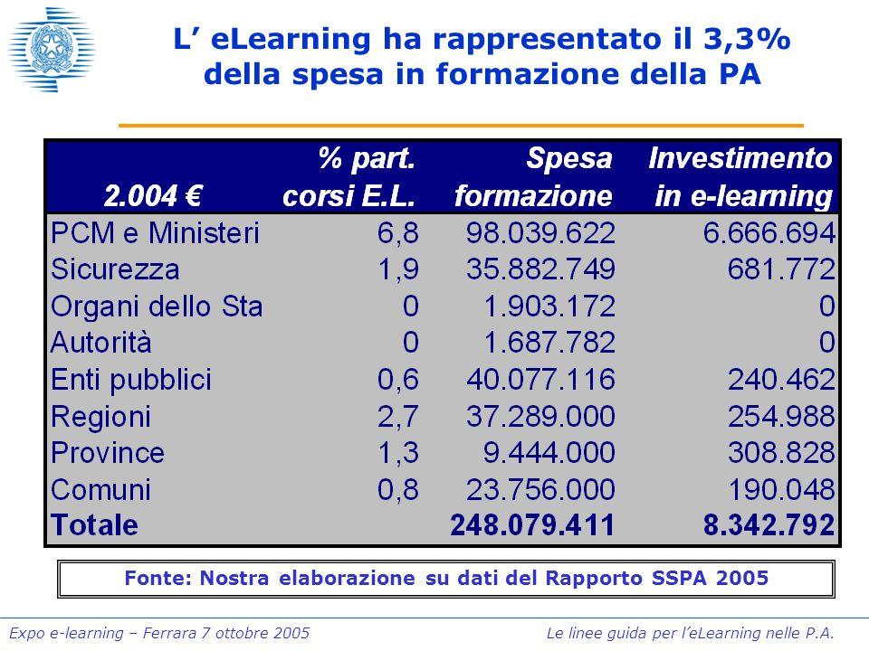 Expo e-learning – Ferrara 7 ottobre 2005 Le linee guida per leLearning nelle P.A. L eLearning ha rappresentato il 3,3% della spesa in formazione della