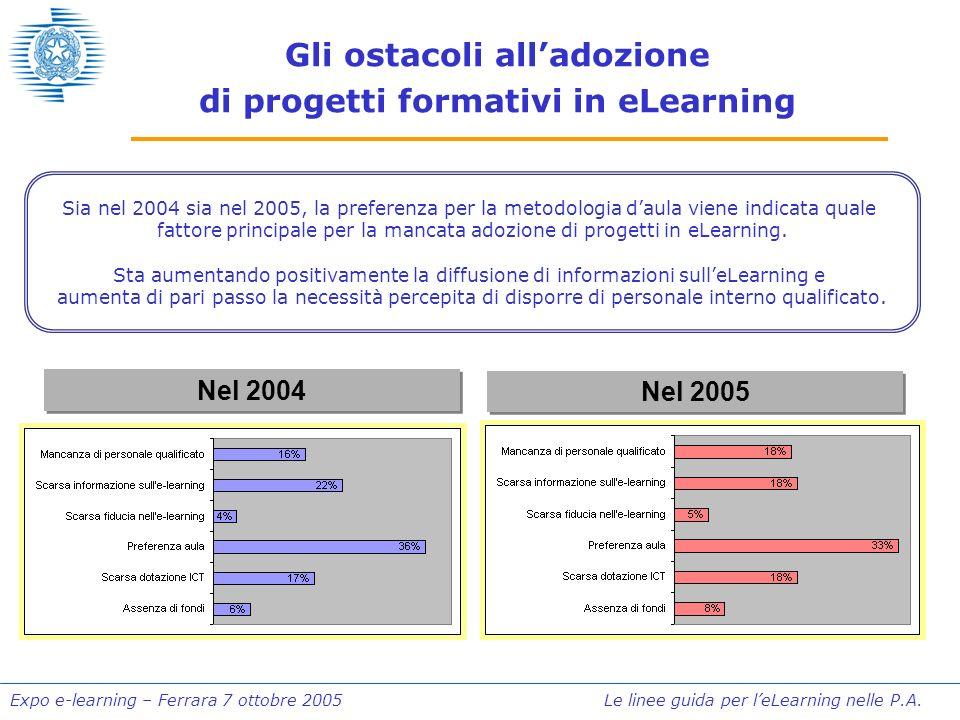 Expo e-learning – Ferrara 7 ottobre 2005 Le linee guida per leLearning nelle P.A. Gli ostacoli alladozione di progetti formativi in eLearning Sia nel