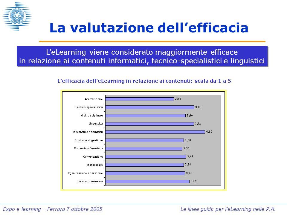 Expo e-learning – Ferrara 7 ottobre 2005 Le linee guida per leLearning nelle P.A. La valutazione dellefficacia LeLearning viene considerato maggiormen