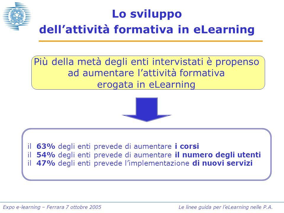 Expo e-learning – Ferrara 7 ottobre 2005 Le linee guida per leLearning nelle P.A. Lo sviluppo dellattività formativa in eLearning Più della metà degli