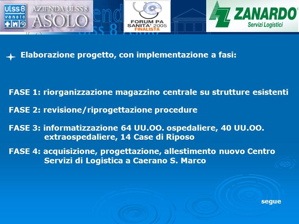 Elaborazione progetto, con implementazione a fasi: FASE 1: riorganizzazione magazzino centrale su strutture esistenti FASE 2: revisione/riprogettazione procedure FASE 3: informatizzazione 64 UU.OO.