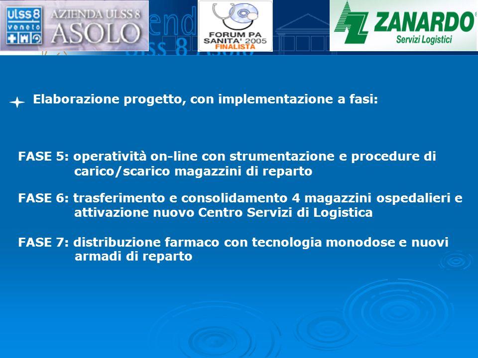 Elaborazione progetto, con implementazione a fasi: FASE 5: operatività on-line con strumentazione e procedure di carico/scarico magazzini di reparto F
