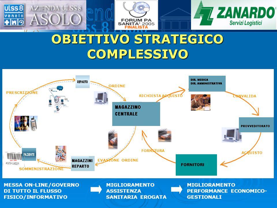 OBIETTIVO STRATEGICO COMPLESSIVO CONVALIDA ACQUISTO FORNITURA RICHIESTA ACQUISTO MESSA ON-LINE/GOVERNO DI TUTTO IL FLUSSO FISICO/INFORMATIVO MIGLIORAMENTO ASSISTENZA SANITARIA EROGATA MIGLIORAMENTO PERFORMANCE ECONOMICO- GESTIONALI ORDINE EVASIONE ORDINE SOMMINISTRAZIONE PRESCRIZIONE FORNITORI