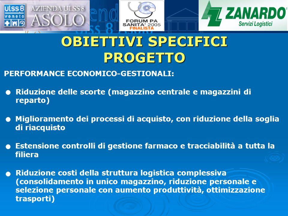 OBIETTIVI SPECIFICI PROGETTO PERFORMANCE ECONOMICO-GESTIONALI: Riduzione delle scorte (magazzino centrale e magazzini di reparto) Miglioramento dei pr