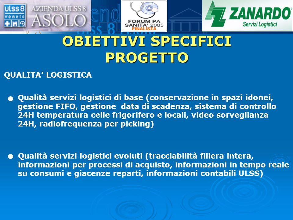 OBIETTIVI SPECIFICI PROGETTO QUALITA LOGISTICA Qualità servizi logistici di base (conservazione in spazi idonei, gestione FIFO, gestione data di scade