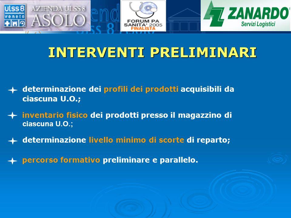 INTERVENTI PRELIMINARI determinazione dei profili dei prodotti acquisibili da ciascuna U.O.; inventario fisico dei prodotti presso il magazzino di det