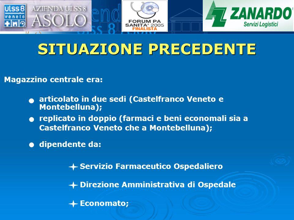 SITUAZIONE PRECEDENTE Magazzino centrale era: articolato in due sedi (Castelfranco Veneto e Montebelluna); replicato in doppio (farmaci e beni economa