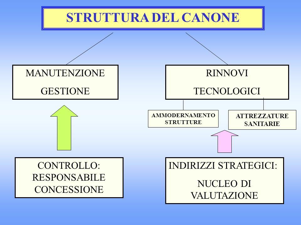 STRUTTURA DEL CANONE MANUTENZIONE GESTIONE RINNOVI TECNOLOGICI CONTROLLO: RESPONSABILE CONCESSIONE INDIRIZZI STRATEGICI: NUCLEO DI VALUTAZIONE AMMODERNAMENTO STRUTTURE ATTREZZATURE SANITARIE