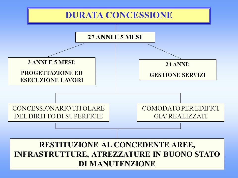 SOGGETTI DEL RAPPORTO CONTRATTUALE CONCEDENTECONCESSIONARIO RESPONSABILE DELLA CONCESSIONE VIGILANZA E CONTROLLO DELLA CONCESSIONE NELLE VARIE FASI SOCIETA DI PROGETTO COSTITUZIONE NUCLEO DI VALUTAZIONE CON COMPITI STRATEGICI LEGALE RAPPRESENTANTE CONCEDENTE 2 COMPONENTI CONCEDENTE 2 COMPONENTI CONCESSIONARIO GESTIONE DELLA CONCESSIONE NELLE VARIE FASI COMPITI DI INDIRIZZO