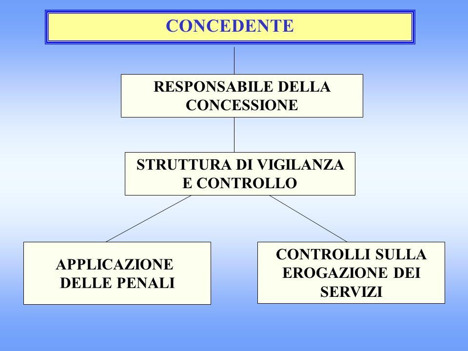 CONCEDENTE RESPONSABILE DELLA CONCESSIONE STRUTTURA DI VIGILANZA E CONTROLLO CONTROLLI SULLA EROGAZIONE DEI SERVIZI APPLICAZIONE DELLE PENALI