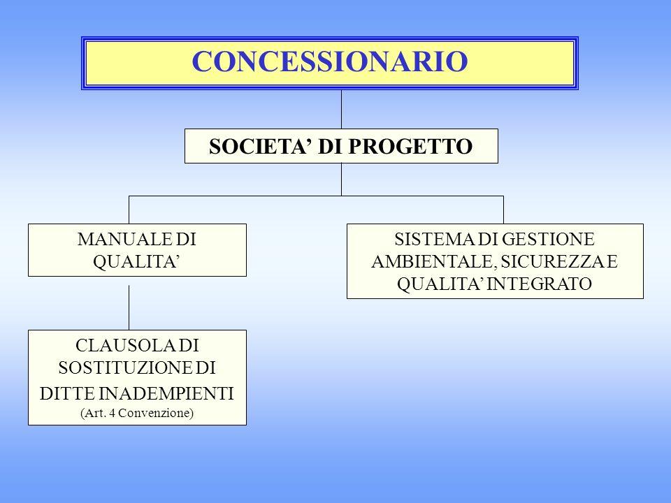 CONCESSIONARIO SOCIETA DI PROGETTO MANUALE DI QUALITA SISTEMA DI GESTIONE AMBIENTALE, SICUREZZA E QUALITA INTEGRATO CLAUSOLA DI SOSTITUZIONE DI DITTE INADEMPIENTI (Art.