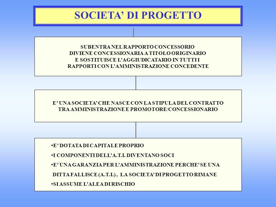 SOCIETA DI PROGETTO SUBENTRA NEL RAPPORTO CONCESSORIO DIVIENE CONCESSIONARIA A TITOLO ORIGINARIO E SOSTITUISCE LAGGIUDICATARIO IN TUTTI I RAPPORTI CON LAMMINISTRAZIONE CONCEDENTE E UNA SOCIETA CHE NASCE CON LA STIPULA DEL CONTRATTO TRA AMMINISTRAZIONE E PROMOTORE/CONCESSIONARIO E DOTATA DI CAPITALE PROPRIO I COMPONENTI DELLA.T.I.