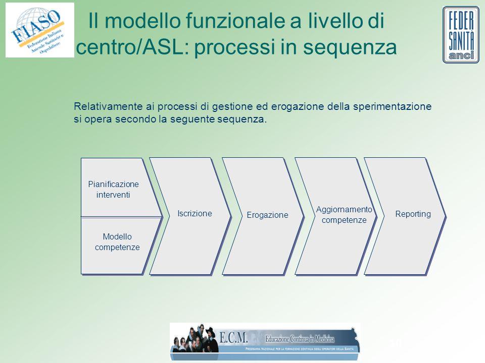 10 Il modello funzionale a livello di centro/ASL: processi in sequenza Pianificazione interventi Modello competenze Iscrizione Erogazione Aggiornamento competenze Reporting Relativamente ai processi di gestione ed erogazione della sperimentazione si opera secondo la seguente sequenza.