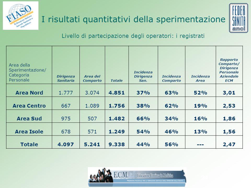24 I risultati quantitativi della sperimentazione Livello di partecipazione degli operatori: i registrati Area della Sperimentazione/ Categoria Personale Dirigenza Sanitaria Area del CompartoTotale Incidenza Dirigenza San.