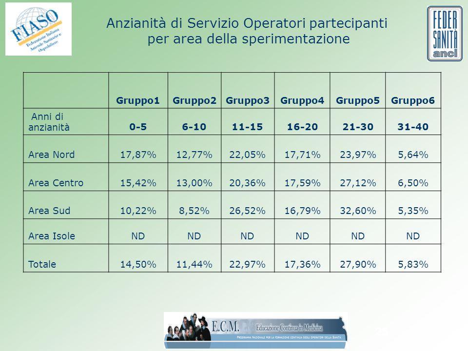 25 Anzianità di Servizio Operatori partecipanti per area della sperimentazione Gruppo1Gruppo2Gruppo3Gruppo4Gruppo5Gruppo6 Anni di anzianità0-56-1011-1516-2021-3031-40 Area Nord17,87%12,77%22,05%17,71%23,97%5,64% Area Centro15,42%13,00%20,36%17,59%27,12%6,50% Area Sud10,22%8,52%26,52%16,79%32,60%5,35% Area IsoleND Totale14,50%11,44%22,97%17,36%27,90%5,83%