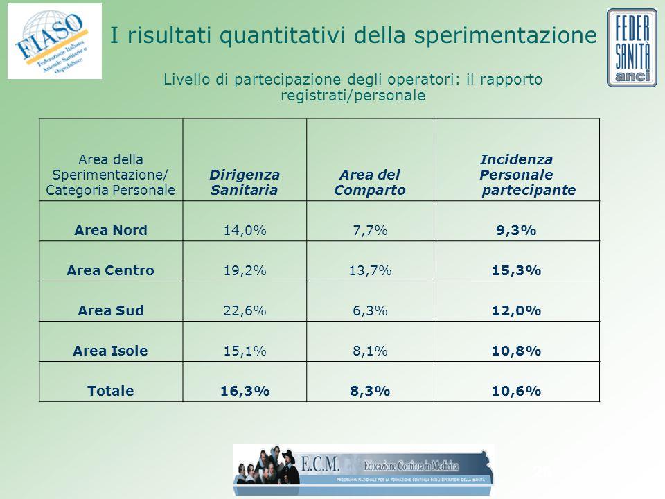 26 I risultati quantitativi della sperimentazione Livello di partecipazione degli operatori: il rapporto registrati/personale Area della Sperimentazione/ Categoria Personale Dirigenza Sanitaria Area del Comparto Incidenza Personale partecipante Area Nord14,0%7,7%9,3% Area Centro19,2%13,7%15,3% Area Sud22,6%6,3%12,0% Area Isole15,1%8,1%10,8% Totale16,3%8,3%10,6%
