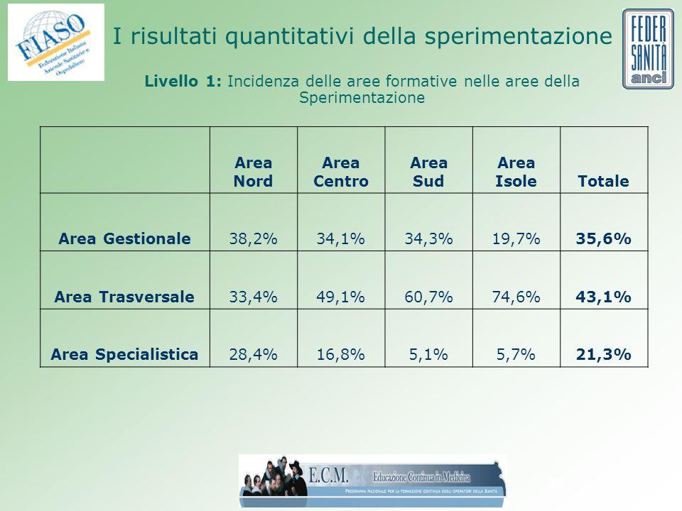31 I risultati quantitativi della sperimentazione Livello 1: Incidenza delle aree formative nelle aree della Sperimentazione Area Nord Area Centro Area Sud Area IsoleTotale Area Gestionale38,2%34,1%34,3%19,7%35,6% Area Trasversale33,4%49,1%60,7%74,6%43,1% Area Specialistica28,4%16,8%5,1%5,7%21,3%
