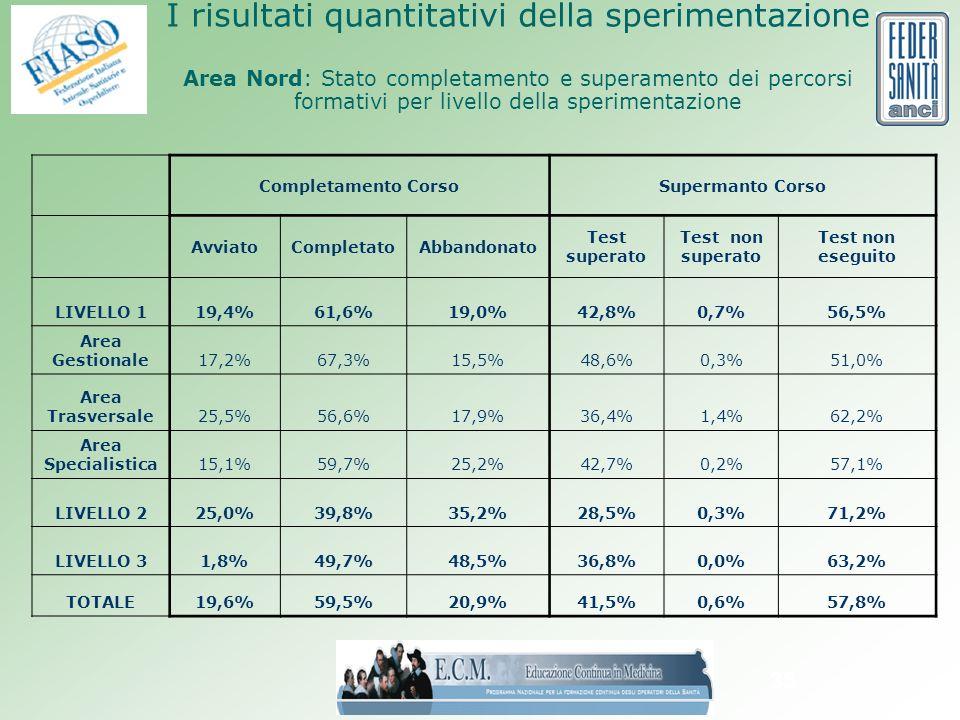 35 I risultati quantitativi della sperimentazione Area Nord: Stato completamento e superamento dei percorsi formativi per livello della sperimentazione Completamento CorsoSupermanto Corso AvviatoCompletatoAbbandonato Test superato Test non superato Test non eseguito LIVELLO 119,4%61,6%19,0%42,8%0,7%56,5% Area Gestionale17,2%67,3%15,5%48,6%0,3%51,0% Area Trasversale25,5%56,6%17,9%36,4%1,4%62,2% Area Specialistica15,1%59,7%25,2%42,7%0,2%57,1% LIVELLO 225,0%39,8%35,2%28,5%0,3%71,2% LIVELLO 31,8%49,7%48,5%36,8%0,0%63,2% TOTALE19,6%59,5%20,9%41,5%0,6%57,8%