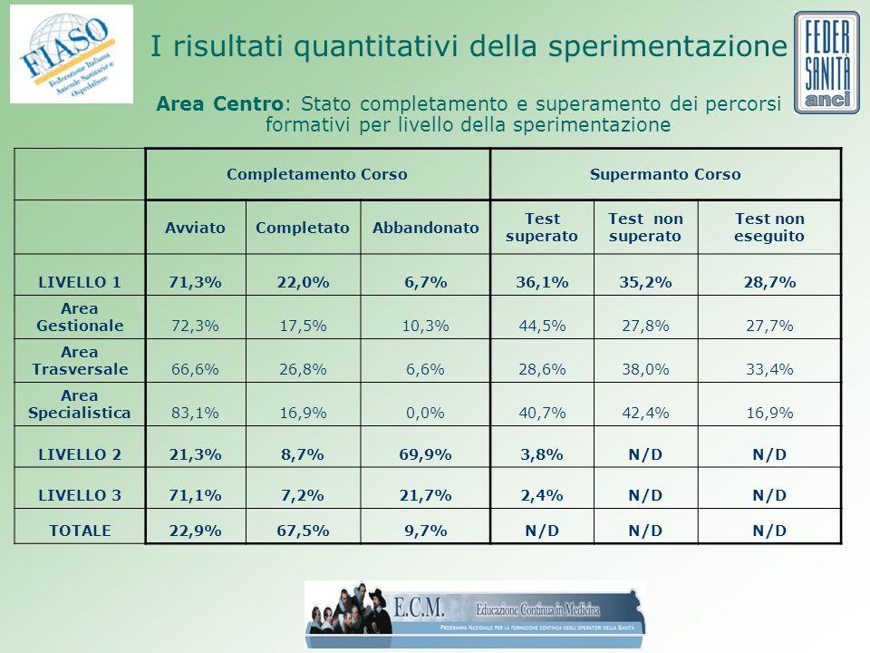 36 I risultati quantitativi della sperimentazione Area Centro: Stato completamento e superamento dei percorsi formativi per livello della sperimentazione Completamento CorsoSupermanto Corso AvviatoCompletatoAbbandonato Test superato Test non superato Test non eseguito LIVELLO 171,3%22,0%6,7%36,1%35,2%28,7% Area Gestionale72,3%17,5%10,3%44,5%27,8%27,7% Area Trasversale66,6%26,8%6,6%28,6%38,0%33,4% Area Specialistica83,1%16,9%0,0%40,7%42,4%16,9% LIVELLO 221,3%8,7%69,9%3,8%N/D LIVELLO 371,1%7,2%21,7%2,4%N/D TOTALE22,9%67,5%9,7%N/D