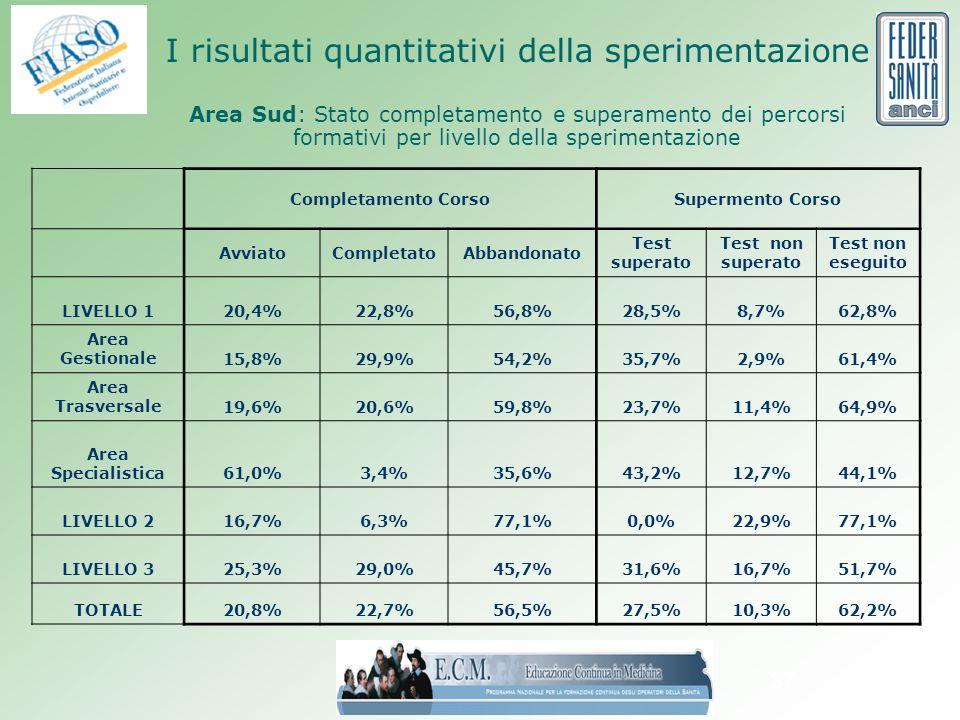 37 I risultati quantitativi della sperimentazione Area Sud: Stato completamento e superamento dei percorsi formativi per livello della sperimentazione Completamento CorsoSupermento Corso AvviatoCompletatoAbbandonato Test superato Test non superato Test non eseguito LIVELLO 120,4%22,8%56,8%28,5%8,7%62,8% Area Gestionale15,8%29,9%54,2%35,7%2,9%61,4% Area Trasversale19,6%20,6%59,8%23,7%11,4%64,9% Area Specialistica61,0%3,4%35,6%43,2%12,7%44,1% LIVELLO 216,7%6,3%77,1%0,0%22,9%77,1% LIVELLO 325,3%29,0%45,7%31,6%16,7%51,7% TOTALE20,8%22,7%56,5%27,5%10,3%62,2%