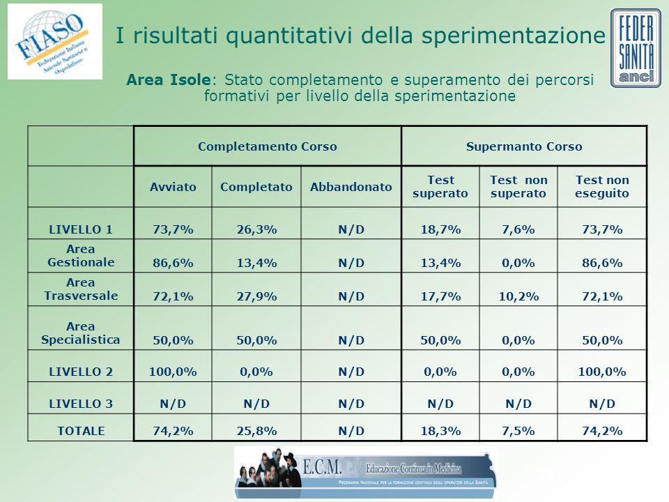 38 I risultati quantitativi della sperimentazione Area Isole: Stato completamento e superamento dei percorsi formativi per livello della sperimentazione Completamento CorsoSupermanto Corso AvviatoCompletatoAbbandonato Test superato Test non superato Test non eseguito LIVELLO 173,7%26,3%N/D18,7%7,6%73,7% Area Gestionale86,6%13,4%N/D13,4%0,0%86,6% Area Trasversale72,1%27,9%N/D17,7%10,2%72,1% Area Specialistica50,0% N/D50,0%0,0%50,0% LIVELLO 2100,0%0,0%N/D0,0% 100,0% LIVELLO 3N/D TOTALE74,2%25,8%N/D18,3%7,5%74,2%