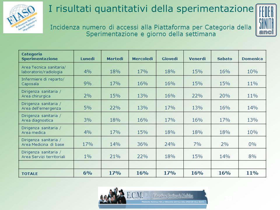 39 I risultati quantitativi della sperimentazione Incidenza numero di accessi alla Piattaforma per Categoria della Sperimentazione e giorno della settimana Categoria SperimentazioneLunedìMartedìMercoledìGiovedìVenerdìSabatoDomenica Area Tecnica sanitaria/ laboratorio/radiologia 4%18%17%18%15%16%10% Infermiere di reparto/ Caposala 9%17%16% 15% 11% Dirigenza sanitaria / Area chirurgica 2%15%13%16%22%20%11% Dirigenza sanitaria / Area dellemergenza 5%22%13%17%13%16%14% Dirigenza sanitaria / Area diagnostica 3%18%16%17%16%17%13% Dirigenza sanitaria / Area medica 4%17%15%18% 10% Dirigenza sanitaria / Area Medicina di base 17%14%36%24%7%2%0% Dirigenza sanitaria / Area Servizi territoriali 1%21%22%18%15%14%8% TOTALE 6%17%16%17%16% 11%