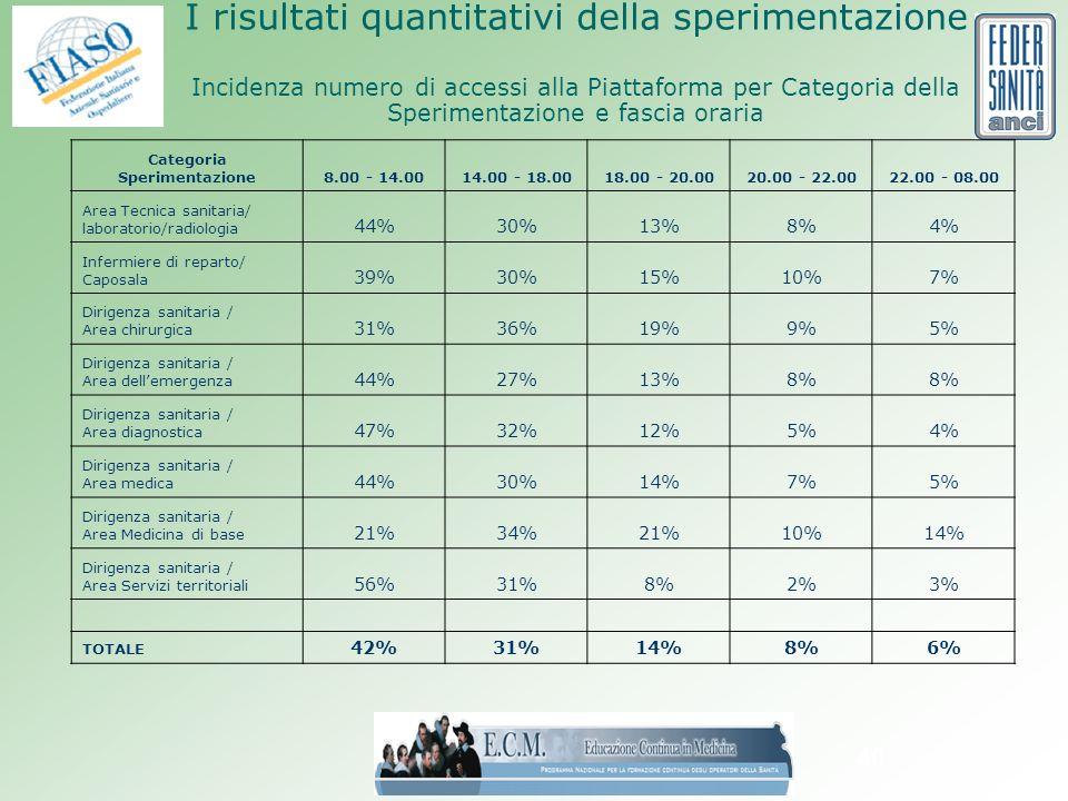 40 I risultati quantitativi della sperimentazione Incidenza numero di accessi alla Piattaforma per Categoria della Sperimentazione e fascia oraria Categoria Sperimentazione8.00 - 14.0014.00 - 18.0018.00 - 20.0020.00 - 22.0022.00 - 08.00 Area Tecnica sanitaria/ laboratorio/radiologia 44%30%13%8%4% Infermiere di reparto/ Caposala 39%30%15%10%7% Dirigenza sanitaria / Area chirurgica 31%36%19%9%5% Dirigenza sanitaria / Area dellemergenza 44%27%13%8% Dirigenza sanitaria / Area diagnostica 47%32%12%5%4% Dirigenza sanitaria / Area medica 44%30%14%7%5% Dirigenza sanitaria / Area Medicina di base 21%34%21%10%14% Dirigenza sanitaria / Area Servizi territoriali 56%31%8%2%3% TOTALE 42%31%14%8%6%