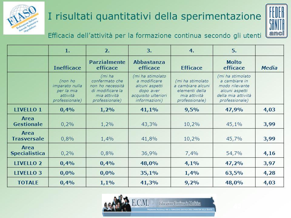 43 I risultati quantitativi della sperimentazione Efficacia dellattività per la formazione continua secondo gli utenti 1.2.3.4.5.