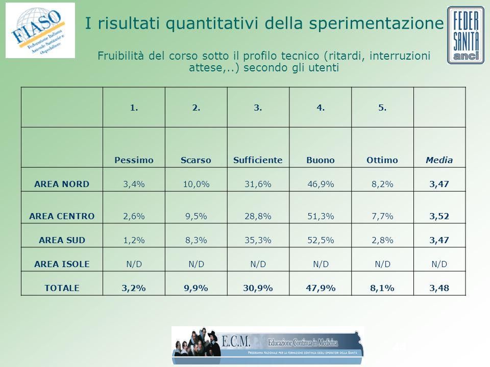 44 I risultati quantitativi della sperimentazione Fruibilità del corso sotto il profilo tecnico (ritardi, interruzioni attese,..) secondo gli utenti 1.2.3.4.5.