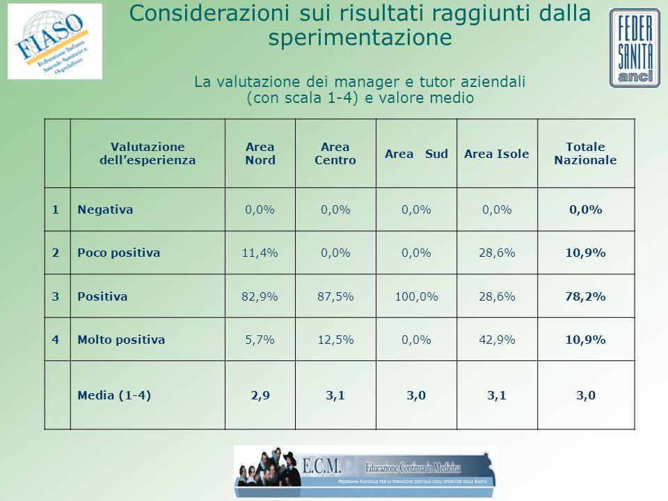 47 Considerazioni sui risultati raggiunti dalla sperimentazione La valutazione dei manager e tutor aziendali (con scala 1-4) e valore medio Valutazione dellesperienza Area Nord Area Centro Area SudArea Isole Totale Nazionale 1Negativa0,0% 2Poco positiva11,4%0,0% 28,6%10,9% 3Positiva82,9%87,5%100,0%28,6%78,2% 4Molto positiva5,7%12,5%0,0%42,9%10,9% Media (1-4)2,93,13,03,13,0