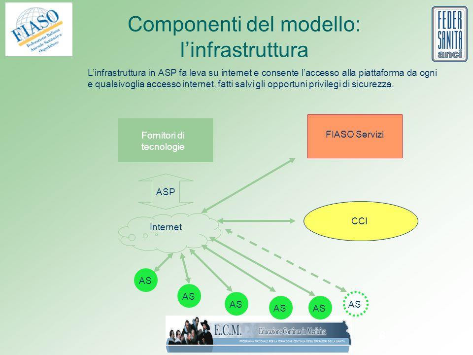 6 Componenti del modello: linfrastruttura CCI FIASO Servizi AS Internet Fornitori di tecnologie ASP Linfrastruttura in ASP fa leva su internet e consente laccesso alla piattaforma da ogni e qualsivoglia accesso internet, fatti salvi gli opportuni privilegi di sicurezza.
