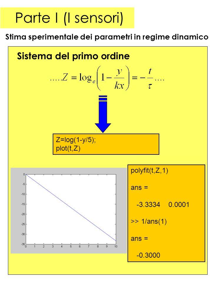 20 Parte I (I sensori) Stima sperimentale dei parametri in regime dinamico Sistema del primo ordine Z=log(1-y/5); plot(t,Z) polyfit(t,Z,1) ans = -3.3334 0.0001 >> 1/ans(1) ans = -0.3000