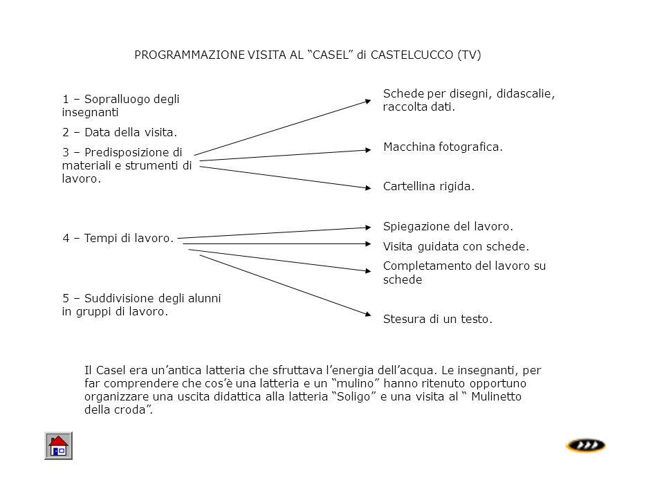 PROGRAMMAZIONE VISITA AL CASEL di CASTELCUCCO (TV) 1 – Sopralluogo degli insegnanti 2 – Data della visita. 3 – Predisposizione di materiali e strument