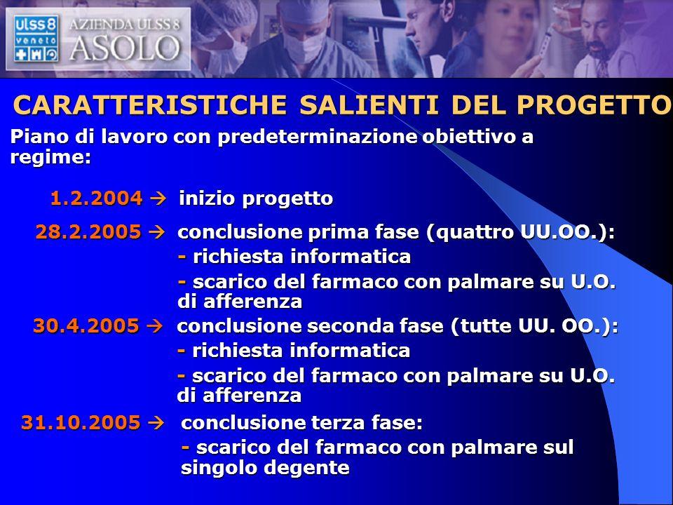 CARATTERISTICHE SALIENTI DEL PROGETTO Piano di lavoro con predeterminazione obiettivo a regime: 1.2.2004 1.2.2004 28.2.2005 28.2.2005 30.4.2005 30.4.2