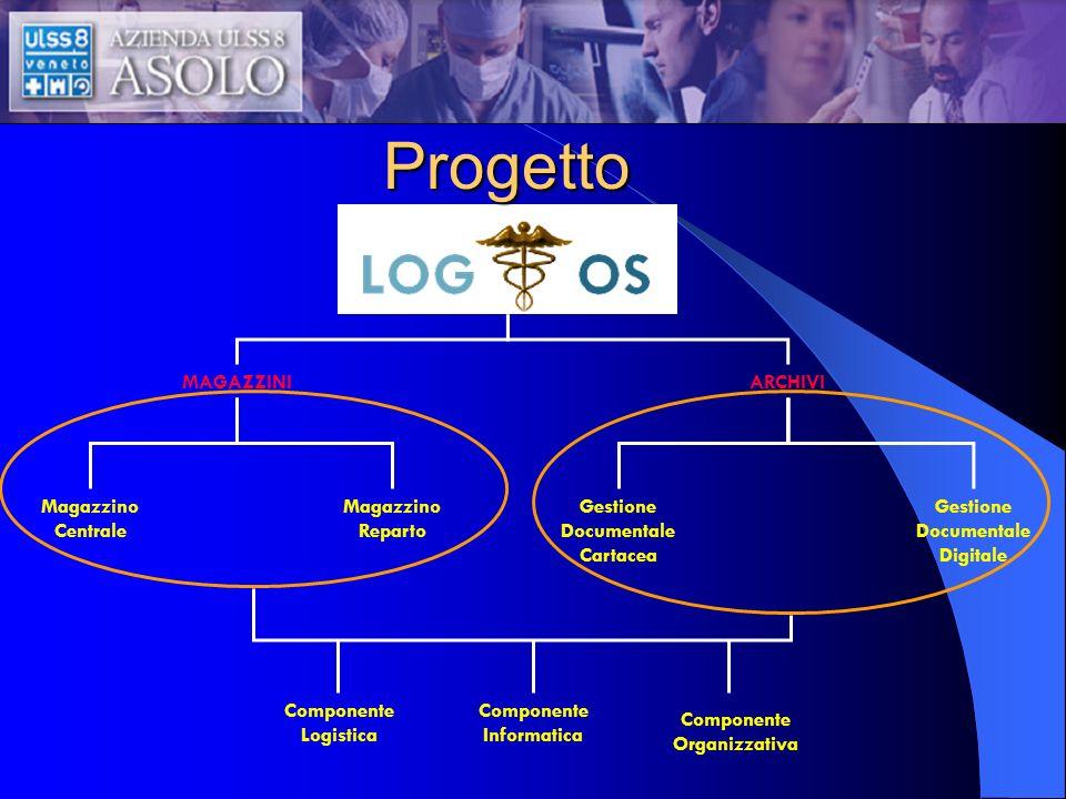 MAGAZZINIARCHIVI Magazzino Centrale Magazzino Reparto Gestione Documentale Cartacea Gestione Documentale Digitale Componente Logistica Componente Info