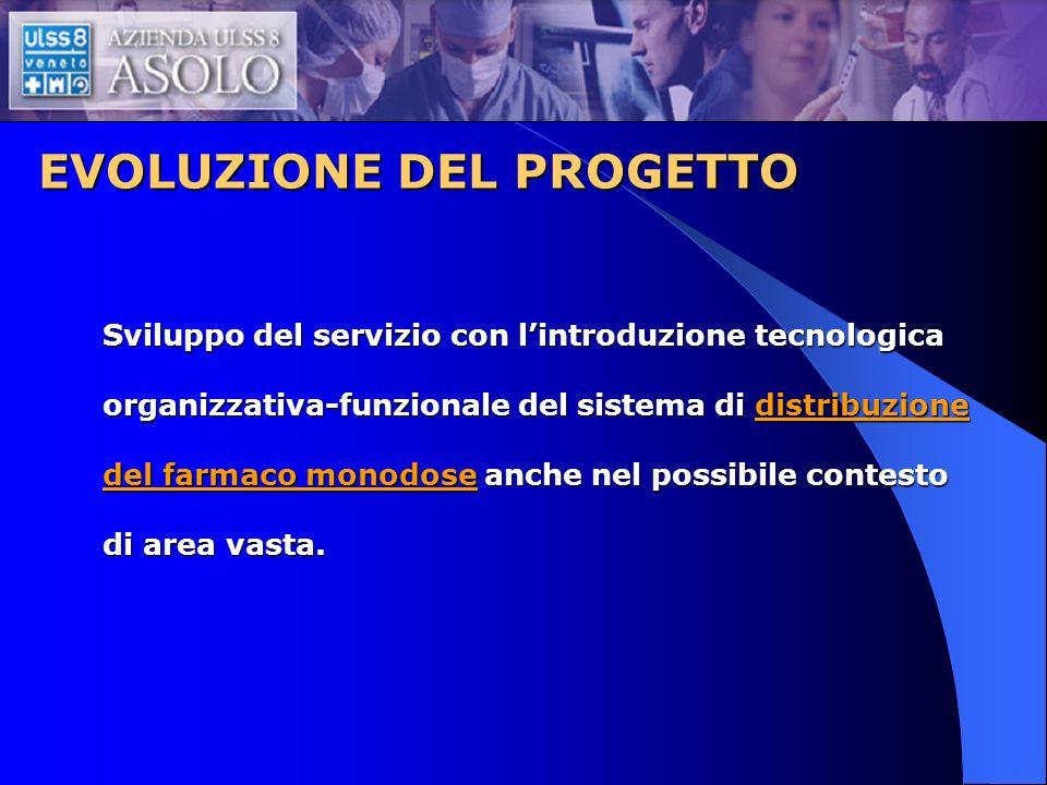 EVOLUZIONE DEL PROGETTO Sviluppo del servizio con lintroduzione tecnologica organizzativa-funzionale del sistema di distribuzione del farmaco monodose