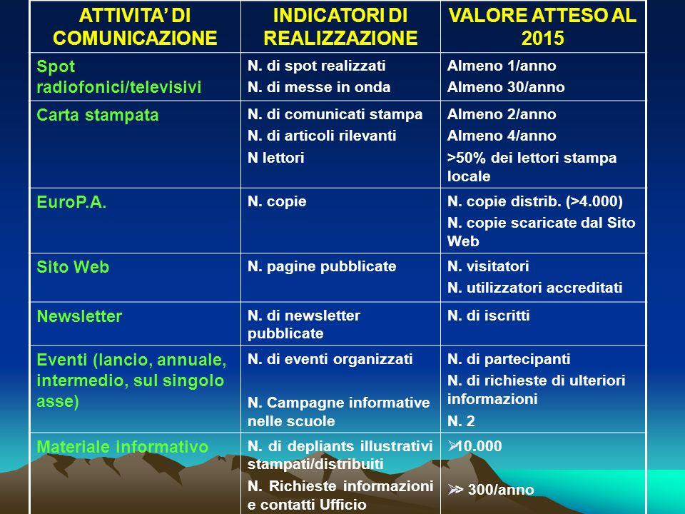 ATTIVITA DI COMUNICAZIONE INDICATORI DI REALIZZAZIONE VALORE ATTESO AL 2015 Spot radiofonici/televisivi N.