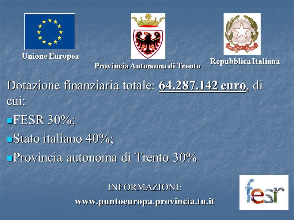Dotazione finanziaria totale: 64.287.142 euro, di cui: FESR 30%; FESR 30%; Stato italiano 40%; Stato italiano 40%; Provincia autonoma di Trento 30% Pr