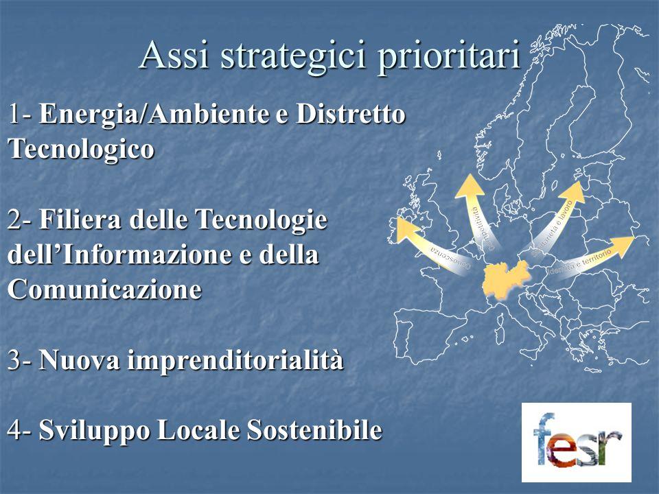 Assi strategici prioritari 1- Energia/Ambiente e Distretto Tecnologico 2- Filiera delle Tecnologie dellInformazione e della Comunicazione 3- Nuova imprenditorialità 4- Sviluppo Locale Sostenibile