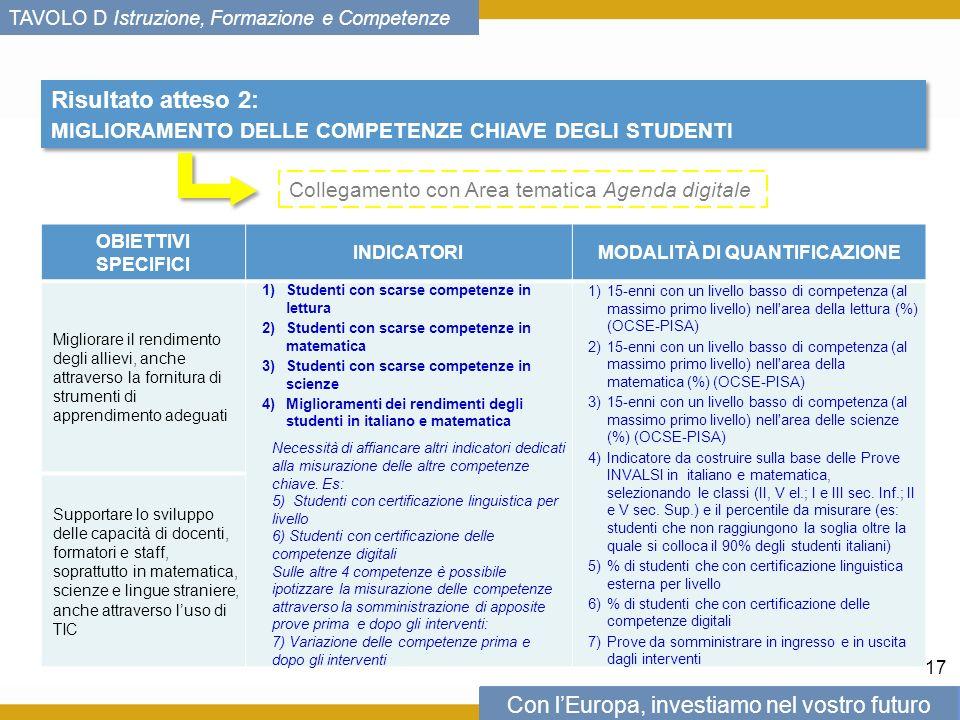 Con lEuropa, investiamo nel vostro futuro TAVOLO D Istruzione, Formazione e Competenze Risultato atteso 2: MIGLIORAMENTO DELLE COMPETENZE CHIAVE DEGLI STUDENTI Risultato atteso 2: MIGLIORAMENTO DELLE COMPETENZE CHIAVE DEGLI STUDENTI OBIETTIVI SPECIFICI INDICATORIMODALITÀ DI QUANTIFICAZIONE Migliorare il rendimento degli allievi, anche attraverso la fornitura di strumenti di apprendimento adeguati 1)Studenti con scarse competenze in lettura 2)Studenti con scarse competenze in matematica 3)Studenti con scarse competenze in scienze 4)Miglioramenti dei rendimenti degli studenti in italiano e matematica Necessità di affiancare altri indicatori dedicati alla misurazione delle altre competenze chiave.