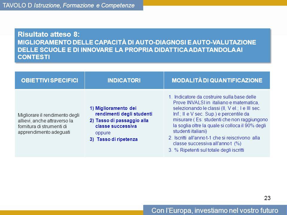 Con lEuropa, investiamo nel vostro futuro TAVOLO D Istruzione, Formazione e Competenze Risultato atteso 8: MIGLIORAMENTO DELLE CAPACITÀ DI AUTO-DIAGNOSI E AUTO-VALUTAZIONE DELLE SCUOLE E DI INNOVARE LA PROPRIA DIDATTICA ADATTANDOLA AI CONTESTI Risultato atteso 8: MIGLIORAMENTO DELLE CAPACITÀ DI AUTO-DIAGNOSI E AUTO-VALUTAZIONE DELLE SCUOLE E DI INNOVARE LA PROPRIA DIDATTICA ADATTANDOLA AI CONTESTI OBIETTIVI SPECIFICIINDICATORIMODALITÀ DI QUANTIFICAZIONE Migliorare il rendimento degli allievi, anche attraverso la fornitura di strumenti di apprendimento adeguati 1)Miglioramento dei rendimenti degli studenti 2)Tasso di passaggio alla classe successiva oppure 3) Tasso di ripetenza 1.