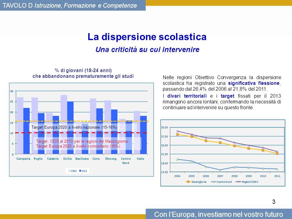 Con lEuropa, investiamo nel vostro futuro TAVOLO D Istruzione, Formazione e Competenze La dispersione scolastica Una criticità su cui intervenire % di giovani (18-24 anni) che abbandonano prematuramente gli studi Target ODS al 2013 per le regioni del Mezzogiorno Target Europa 2020 a livello comunitario (10%) Target Europa 2020 a livello nazionale (15-16%) Nelle regioni Obiettivo Convergenza la dispersione scolastica ha registrato una significativa flessione, passando dal 26,4% del 2006 al 21,8% del 2011.