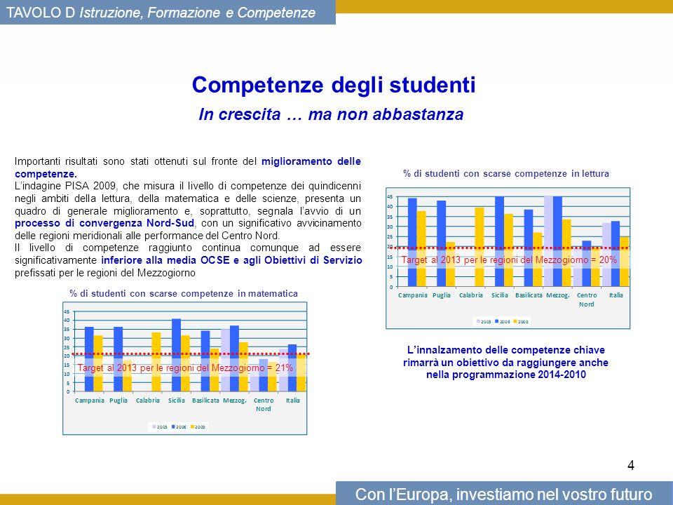 Con lEuropa, investiamo nel vostro futuro TAVOLO D Istruzione, Formazione e Competenze Competenze degli studenti In crescita … ma non abbastanza Importanti risultati sono stati ottenuti sul fronte del miglioramento delle competenze.