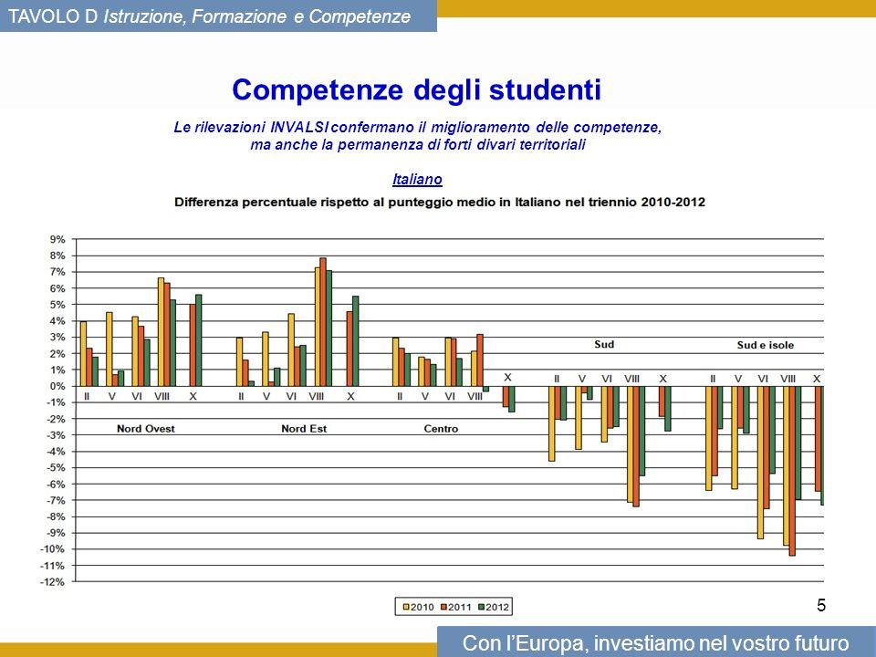 Con lEuropa, investiamo nel vostro futuro TAVOLO D Istruzione, Formazione e Competenze Competenze degli studenti Le rilevazioni INVALSI confermano il miglioramento delle competenze, ma anche la permanenza di forti divari territoriali Italiano 5