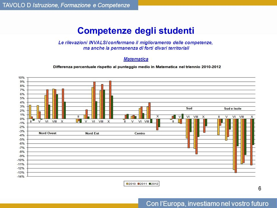 Con lEuropa, investiamo nel vostro futuro TAVOLO D Istruzione, Formazione e Competenze Competenze degli studenti Le rilevazioni INVALSI confermano il miglioramento delle competenze, ma anche la permanenza di forti divari territoriali Matematica 6
