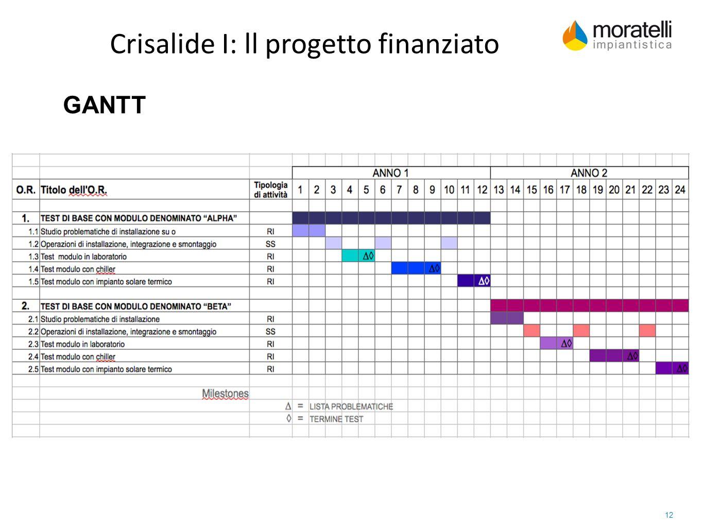 12 GANTT Crisalide I: ll progetto finanziato