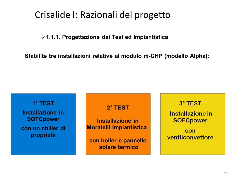 13 Stabilite tre installazioni relative al modulo m-CHP (modello Alpha): 1° TEST Installazione in SOFCpower con un chiller di proprietà 2° TEST Instal