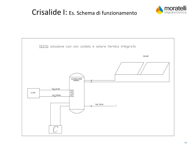 14 Crisalide I: Es. Schema di funzionamento