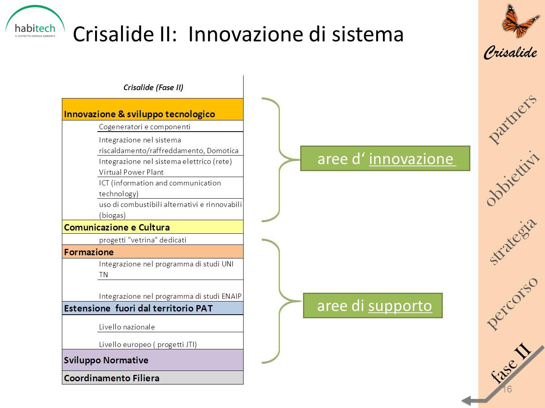 Crisalide Crisalide II: Innovazione di sistema obbiettivi percorso strategia fase II partners aree d innovazione aree di supporto 16