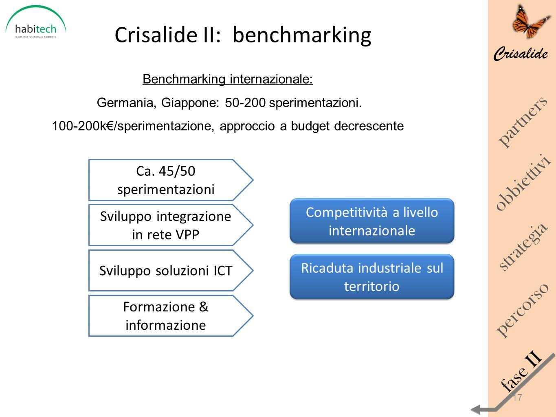 Crisalide Crisalide II: benchmarking obbiettivi percorso strategia fase II partners Competitività a livello internazionale Ricaduta industriale sul te